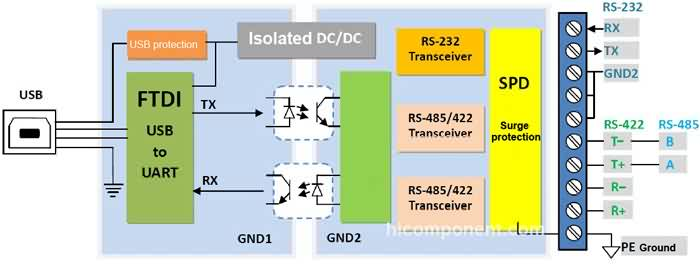 Opto-isolated USB to RS422/485/232 Converter on 0-10v analog to dmx schematic, usb to rj11 converter schematic, usb to serial adapter schematic, dmx rs485 schematic, usb to rs232 converter circuit, usb to 485 converter driver,